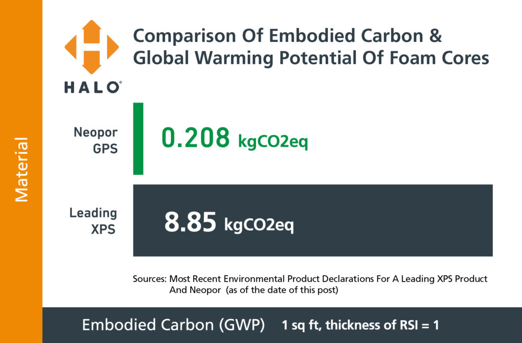 Comparison of Embodied Carbon