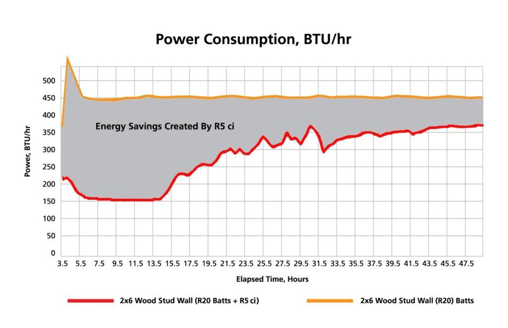 Power Consumption Graph BTU/hr