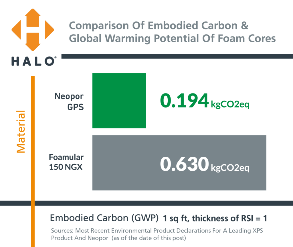Embodied Carbon in Halo vs. NGX