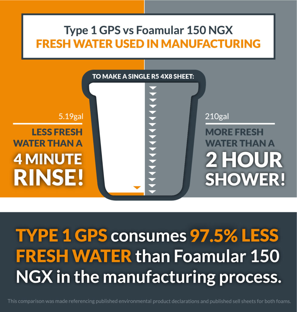 Type 1 GPS vs. NGX - Water Used During Production