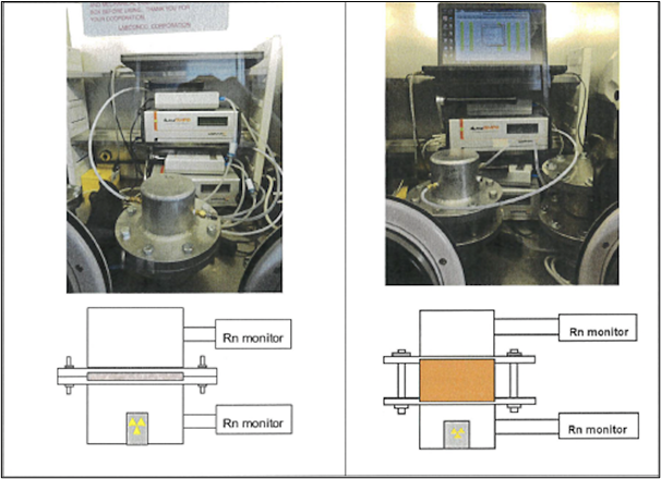 Radon Diffusion Test Chamber (RDTC).