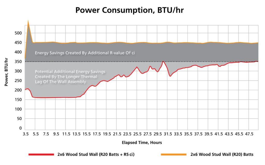 Comparative Graph - BTU